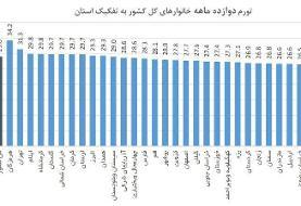 نرخ تورم استانها چقدر است | کدام استان رکورددار بالاترین تورم ماهانه است؟