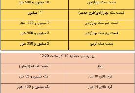 قیمت طلا و سکه، امروز ۱۰ آذر ۹۹