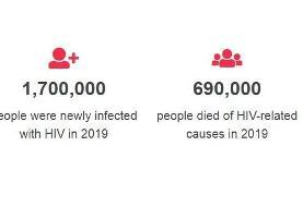 اچ آی وی در کدام مایعات بدن وجود دارد؟/ مرگ نزدیک به ۲۰ هزار نفر بیمار ...