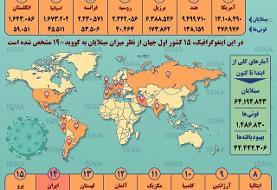 آمار کرونا در جهان تا ۱۲ آذر (اینفوگرافیک)