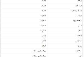 روحانی: شهرهای قرمز وارد شرایط مناسبتری میشوند