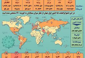 اینفوگرافیک| آمار کرونا در جهان تا ۱۲ آذر | شمار قربانیان در آستانه یک ...