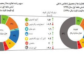 انتشار آمار اقتصاد ایران در نیمه اول سال ۹۹