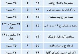 قیمت املاک میانسال در تهران