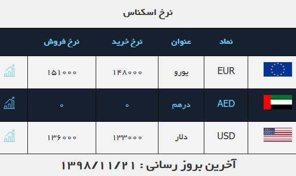 نرخ ارز رسمی، سکه، و خودرو در بازار امروز