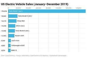 پرفروشترین خودروهای برقی آمریکا در  ۲۰۱۸ و ۲۰۱۹