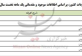 واردات ۵۳۱ تن صابون به کشور