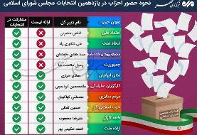 وضعیت ۱۰حزب اصلاحطلب درانتخابات/اصلاحطلبان باچند لیست میآیند؟