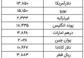 نرخ ارز آزاد در ۲۷ بهمن/ دلار ۱۳ هزار و ۸۵۰ تومان شد