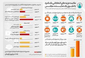 مقایسه هزینههای تبلیغاتی و حقوق نمایندگان مجلس+ اینفوگرافی