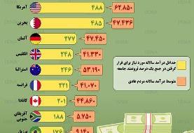 اینفوگرافیک / درآمد افراد طبقه مرفه در کشورهای مختلف