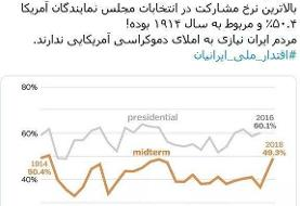 نموداری که کدخدایی در واکنش به نسخه آمریکاییها برای ایران منتشر کرد