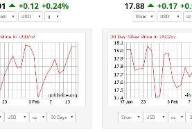 قیمت جهانی فلز زرد امروز (۹۸.۱۱.۲۹)