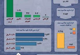 اینفوگرافیک / میانگین سنی و تحصیلات نامزدهای انتخابات مجلس یازدهم