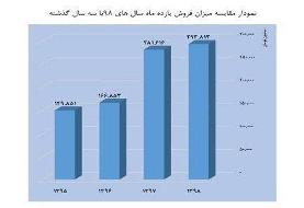 فروش گیشه در سال ۱۳۹۸/کاهش سه درصدی تماشاگران