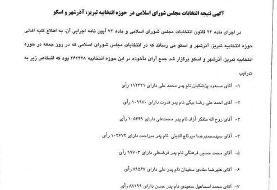 جزئیات آراء پزشکیان و ۵ نماینده دیگر تبریز اعلام شد