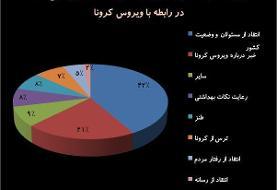 هشتگ کرونا ترند اول توئیتر فارسی | هشدارهای توئیتریها در مورد کرونا