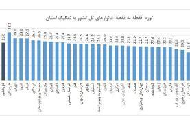 جزییات نرخ تورم استانها/ایلامی ها بیشترین گرانی را تجربه کردند