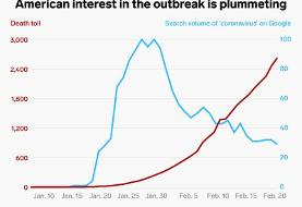 The coronavirus death toll is still rising, but US interest in the outbreak is plummeting