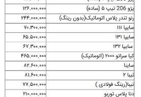 قیمت روز خودرو در ۷ اسفند | تغییر جزئی قیمتها