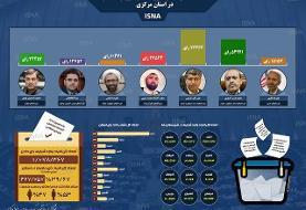انتخابات یازدهمین  دوره مجلس شورای اسلامی در استان مرکزی