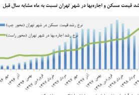 آخرین وضعیت اجاره بها در شهر تهران