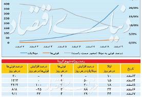 سمتوسوی کرونا در ایران