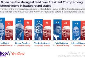 New Yahoo News/YouGov poll: Who is strongest against Trump? Must-win states and swing voters ...