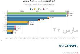 آخرین آمار رسمی کرونا در ایران و جهان | آمریکا از ایران و چین پیشی گرفت | فوتیهای ایران در ۲۴ ...