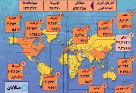 (اینفوگرافیک) آمار کرونا در جهان تا ۹ فروردین