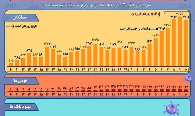 در هر ساعت ۸۳ نفر مبتلا میشوند: وضعیت رشد شیوع کرونا در ایران