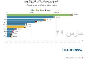 آخرین آمار رسمی کرونا در ایران و جهان؛ مرگبارترین روز آمریکا | فوتیهای ایران در ۲۴ ساعت گذشته