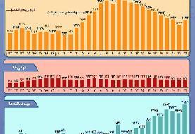 اینفوگرافیک/ نمودار شیوع کرونا در ایران تا ۲۲ فروردین