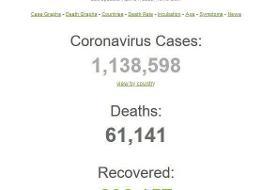 شمار قربانیان کرونا از ۶۱هزار نفر رد شد/ آمریکا، اسپانیا و ایتالیا در صدر تعداد مبتلایان