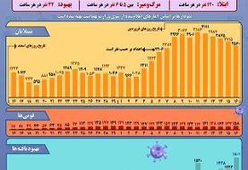 اینفوگرافیک / نمودار شیوع کرونا در ایران تا ۱۶ فروردین