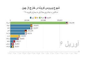 آخرین آمار رسمی کرونا در ایران و جهان؛ روزهای مرگبار در بریتانیا و آمریکا |وضعیت مرگومیر در ایران