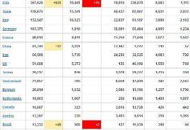 آخرین آمار جهانی کرونا/ ابتلای بیش از ۱۳۴۷۰۰۰ نفر در جهان