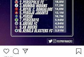 پرسپولیس دومین تیم محبوب آسیا در اینستاگرام/عکس