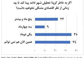 یک سوم مردم تهران گرفتار معاش خود هستند