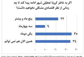 چند درصد مردم تهران با تعطیلی برای مقابلهبا کرونا موافقاند؟