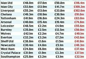 رقمهای باورنکردنی از خسارت تیمهای لیگ برتری به خاطر کرونا