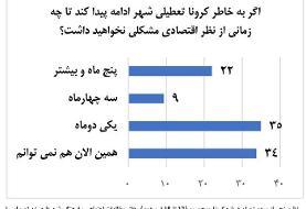 نظرسنجی: یک سوم تهرانیها گرفتار معاش روزانه شدهاند