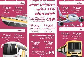 نوروز امسال چند نفر با گونههای مختلف حمل و نقل عمومی سفر رفتند؟