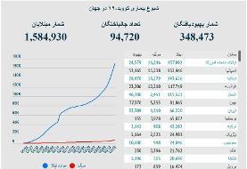 آخرین آمار کرونا در ایران و جهان | روزهای مرگبار پیدرپی در آمریکا | فوتیهای ایران در ۲۴ ساعت گذشته