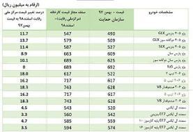 قیمتهای شورای رقابت به خودروسازان ابلاغ شد/پراید ۳۷ میلیون و ۴۰۰ هزار تومان+جدول