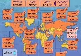 مقایسه آمار کرونا در ایران با ۱۴ کشور اصلی درگیر | آمریکا و برزیل در صدر