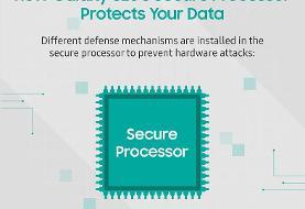 پردازنده گلکسی S۲۰، امنیت در سطح سختافزار