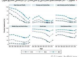 برآورد میزان فقر ناشی از کرونا در جهان / افزایش نیم میلیاردی جمعیت فقرا