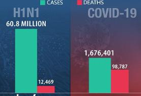 Trump, for some reason, compares coronavirus death toll (over 98,000) to that of swine flu