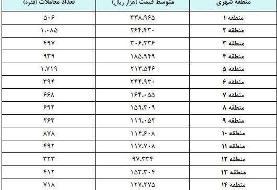 جدول قیمت مسکن در ۲۲ منطقه تهران | افزایش ۲.۸ برابری قیمت مسکن در تهران طی ۲ سال